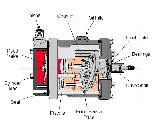 How Do Air Conditioning Compressors Work Ask Pete